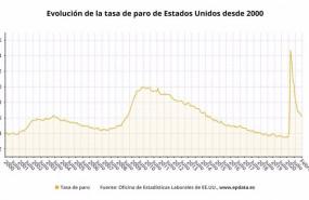ep evolucion de la tasa de paro de estados unidos hasta febrero de 2021 oficina de estadisticas