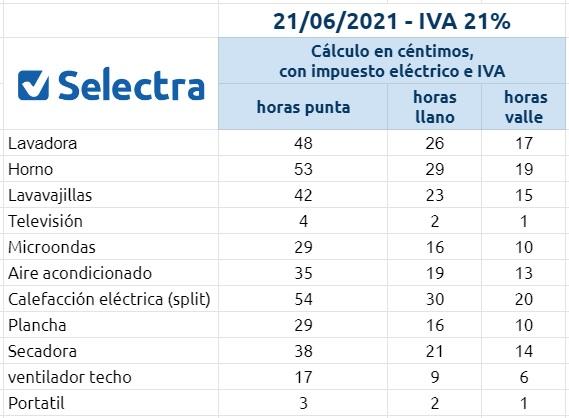 electrodomesticos iva 21%