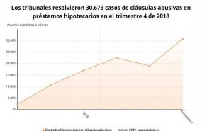 ep epdata- casosclausulas abusivashipotecas en datosgraficos