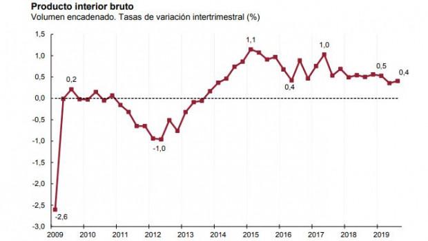 La economía española creció el 0,4% en el tercer trimestre
