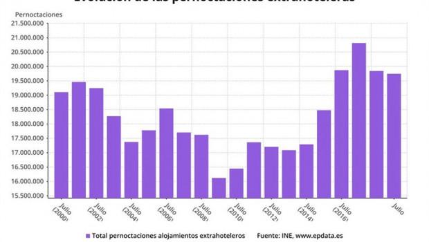 Las pernoctaciones en alojamientos extrahoteleros bajan un 0,5 por ciento en julio