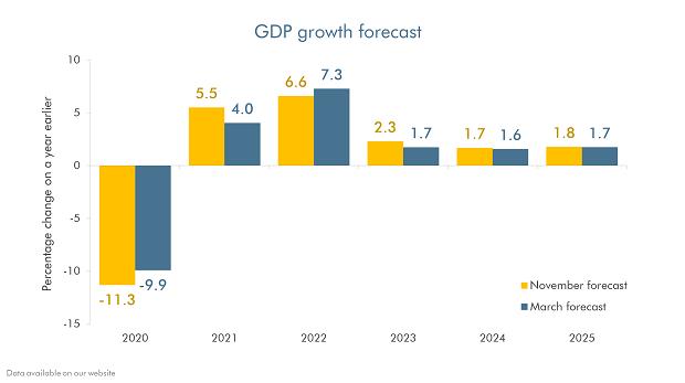 obr 2021 budget growth forecast