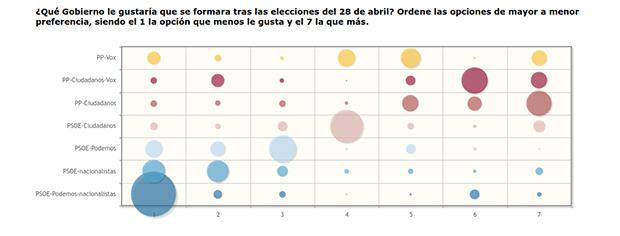 encuesta bolsamania grafico 1 gobierno gustaria