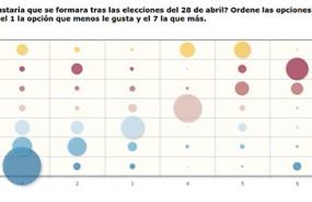 Podría haber sido peor para el mercado: el PSOE puede gobernar con Podemos, PNV y regionalistas