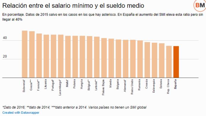 Resultat d'imatges de El salario mínimo español aún quedará a la cola de Europa en 2018
