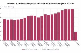 ep numero acumulado de pernoctaciones en hoteles de espana hasta 2020 ine