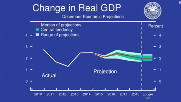 previsiones crecimiento fed