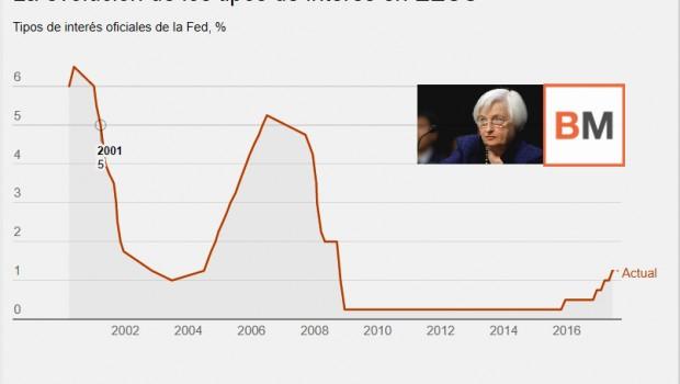 fed rates