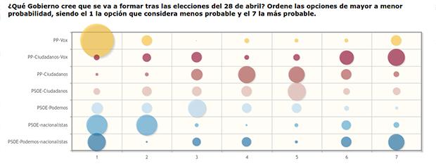 encuesta bolsamania grafico 2 gobierno cree