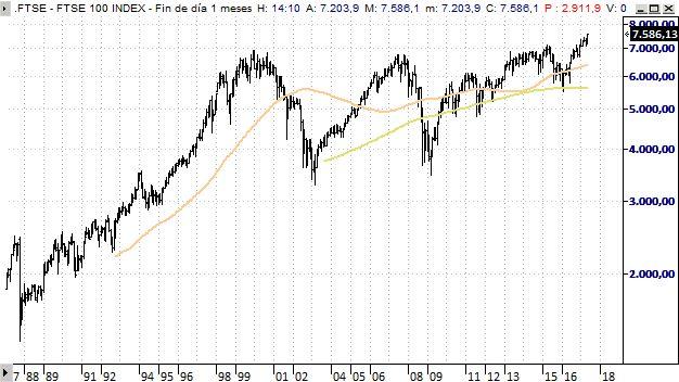 205a468258 El FTSE 100 alcanza un nuevo máximo histórico - Bolsamanía.com