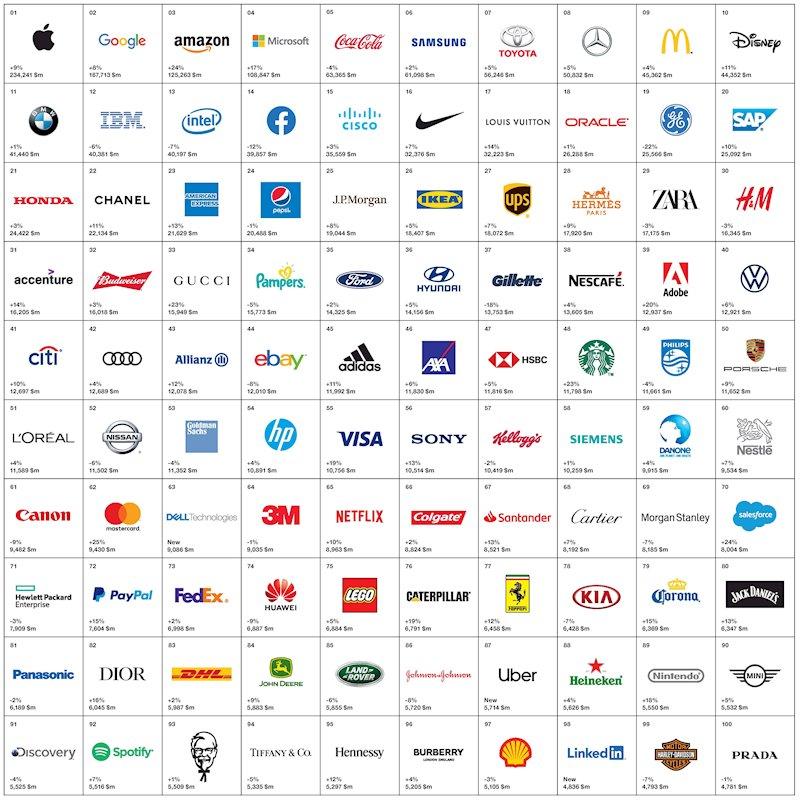 Estas son las marcas más valiosas del mundo en 2019