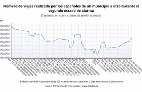 ep evolucion de la movilidad en espana durante el segundo estado de alarma